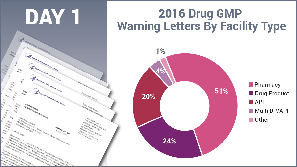 Fda gmp warning letters review rate soared in 2016 on sterility and 2016 drug gmp warning letters by facility type thecheapjerseys Choice Image