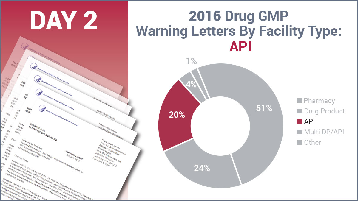 Fda gmp warning letters review api supplier warnings surge on data 2016 drug gmp warning letters by facility type altavistaventures Choice Image